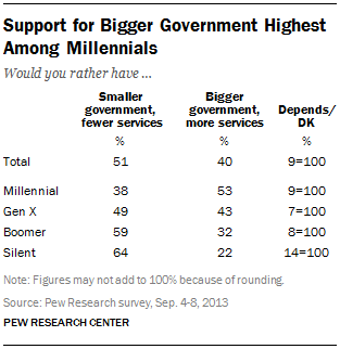 Support for Bigger Government Highest Among Millennials