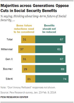 Majorities across Generations Oppose Cuts in Social Security Benefits