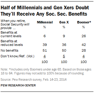 Half of Millennials and Gen Xers Doubt They'll Receive Any Social Security Benefits