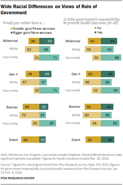 Wide Racial Differences on Views of Role of Government