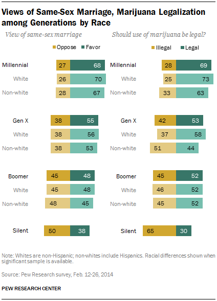 Views of Same-Sex Marriage, Marijuana Legalization among Generations by Race