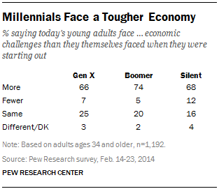 Millennials Face a Tougher Economy