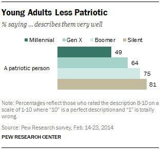 Young Adults Less Patriotic