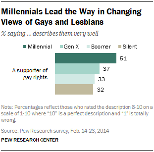 Millennials Lead the Way in Changing Views of Gays and Lesbians