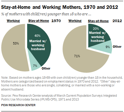 difference between working and nonworking mothers