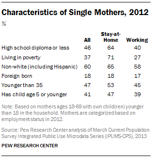 Characteristics of Single Mothers, 2012