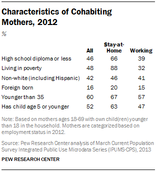 Characteristics of Cohabiting  Mothers, 2012