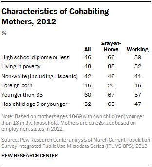 Characteristics of Cohabiting  Mothers, 2012