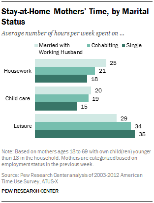 Stay-at-Home Mothers' Time, by Marital Status