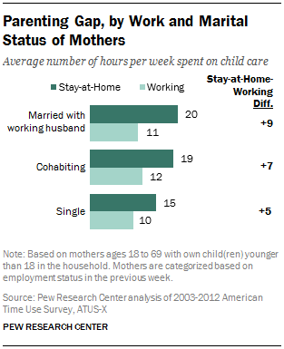 Parenting Gap, by Work and Marital Status of Mothers