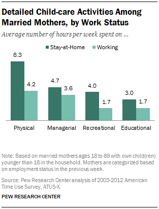 Detailed Child-care Activities Among Married Mothers, by Work Status