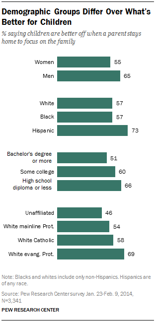 Demographic Groups Differ Over What's Better for Children
