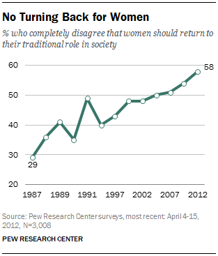 No Turning Back for Women