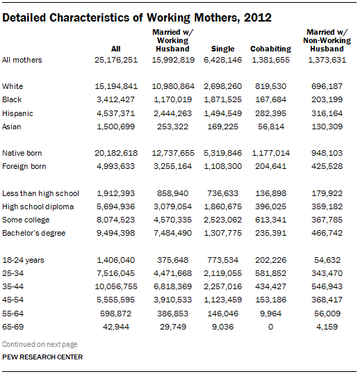 Detailed Characteristics of Working Mothers, 2012