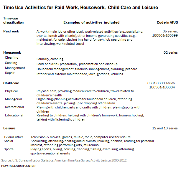 Time-Use Activities for Paid Work, Housework, Child Care and Leisure