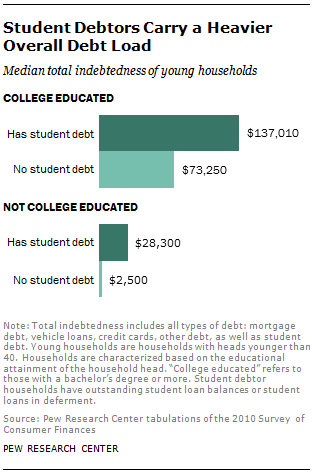 Fedral student loans for adult education