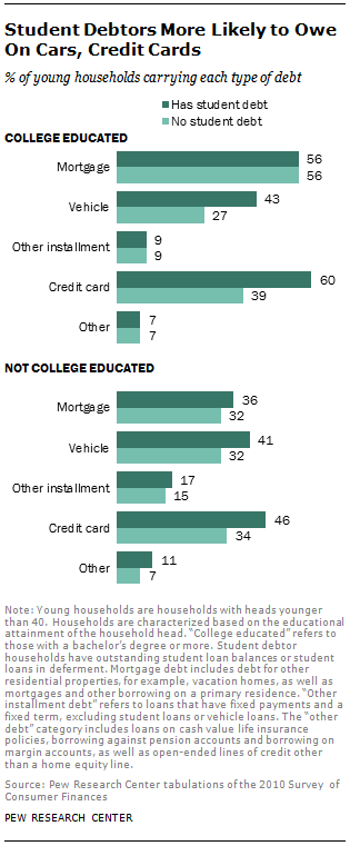Student Debtors More Likely to Owe On Cars, Credit Cards