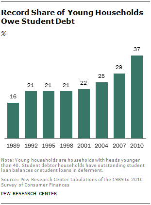 Record Share of Young Households Owe Student Debt