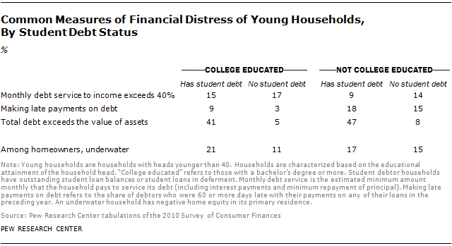 Common Measures of Financial Distress of Young Households,  By Student Debt Status