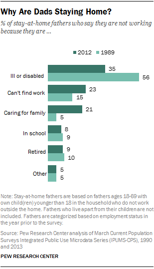 Why Are Dads Staying Home?