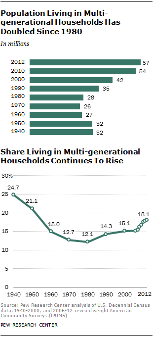 Population Living In Multi Generational Households Has Doubled Since 1980
