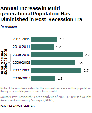 Annual Increase in Multi-generational Population Has Diminished in Post-Recession Era