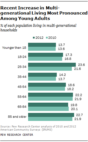Recent Increase in Multi-generational Living Most Pronounced Among Young Adults