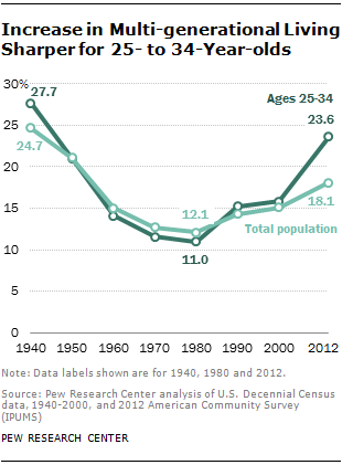 Increase in Multi-generational Living Sharper for 25- to 34-Year-olds