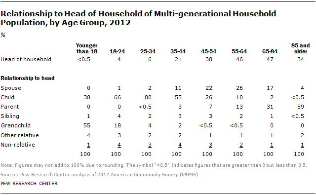 Relationship to Head of Household of Multi-generational Household Population, by Age Group, 2012