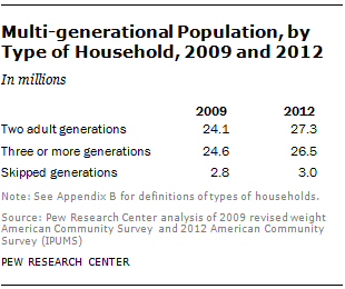Multi-generational Population, by Type of Household, 2009 and 2012