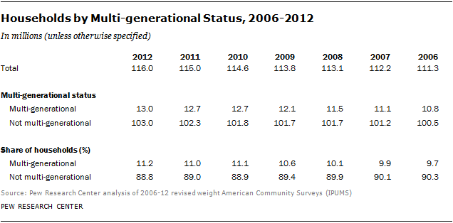 Households by Multi-generational Status, 2006-2012