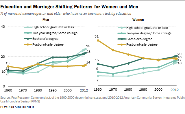 What age do men get married