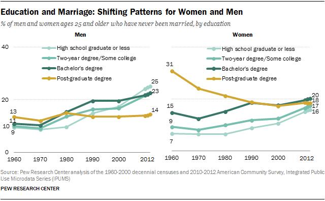 Percentage of married women who work