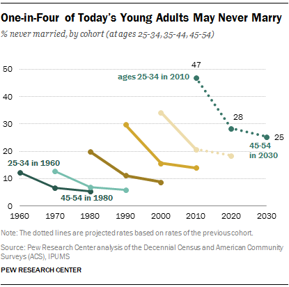 One-in-Four of Today's Young Adults May Never Marry