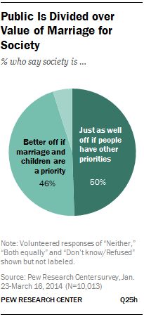 Public Is Divided over Value of Marriage for Society