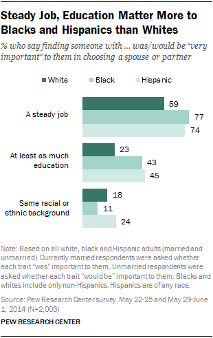 Public Views on Marriage | Pew Research Center
