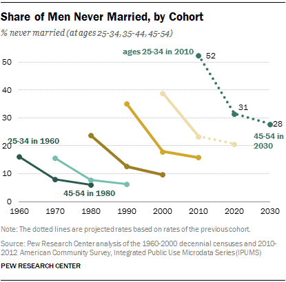 Share of Men Never Married, by Cohort