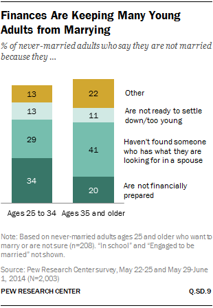 Finances Are Keeping Many Young Adults from Marrying