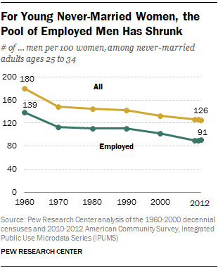 For Young Never-Married Women, the Pool of Employed Men Has Shrunk