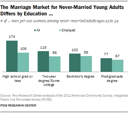 The Marriage Market for Never-Married Young Adults Differs by Education …
