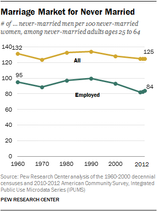 Marriage Market for Never Married