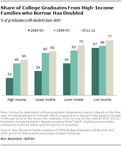 Share of College Graduates From High-Income Families who Borrow Has Doubled