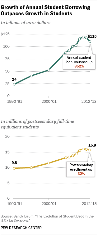 Growth of Annual Student Borrowing Outpaces Growth in Students