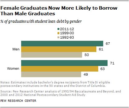 Female Graduates Now More Likely to Borrow Than Male Graduates