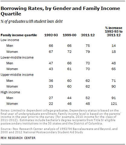 Borrowing Rates, by Gender and Family Income Quartile