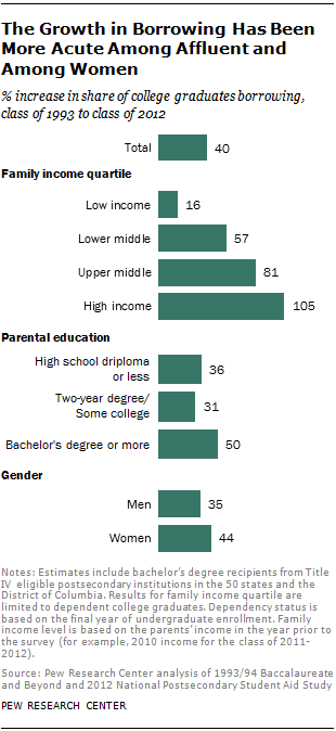 The Growth in Borrowing Has Been More Acute Among Affluent and Among Women