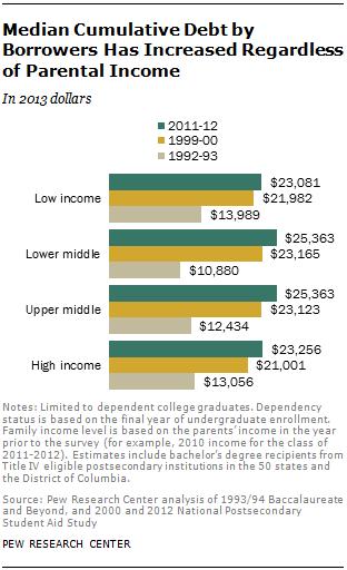 Median Cumulative Debt by Borrowers Has Increased Regardless of Parental Income