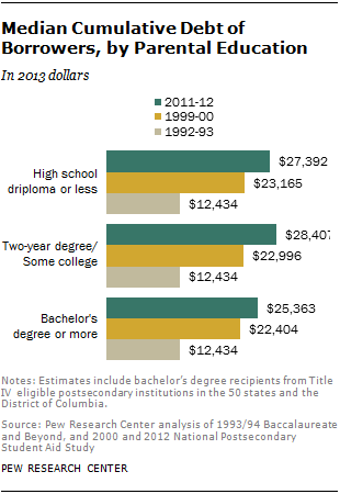 Median Cumulative Debt of Borrowers, by Parental Education