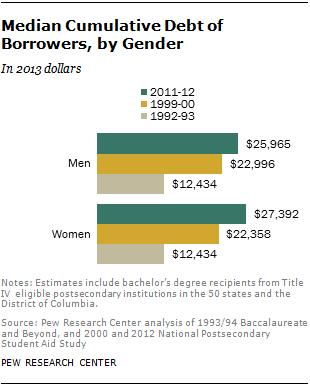 Median Cumulative Debt of Borrowers, by Gender