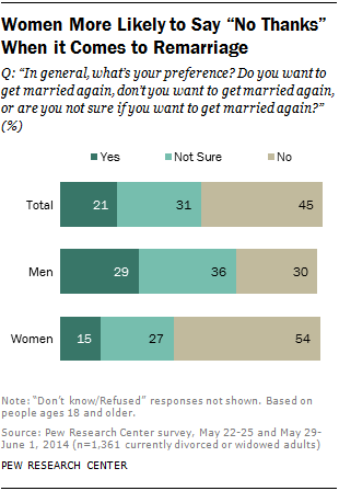 "Women More Likely to Say ""No Thanks"" When it Comes to Remarriage"